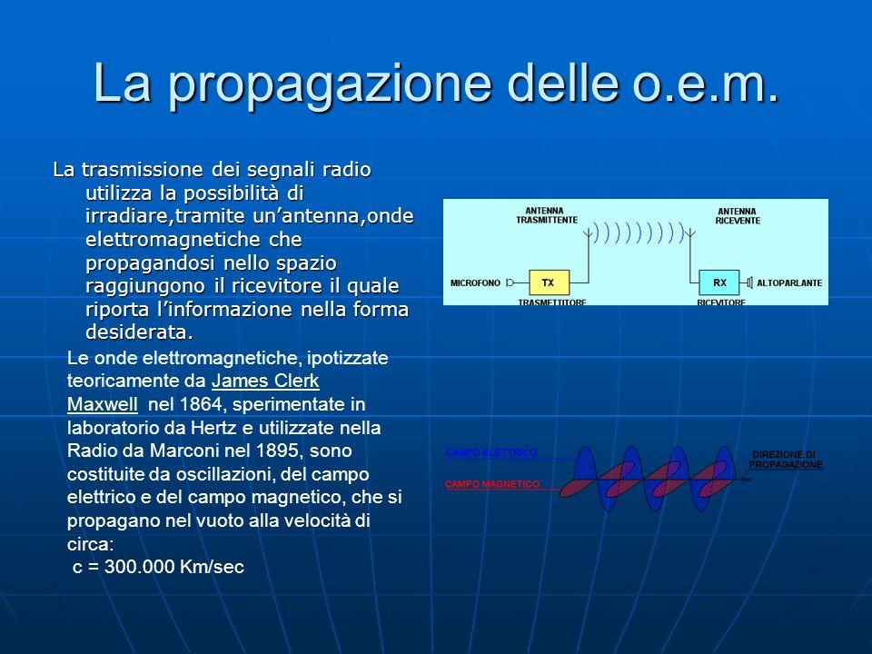 La propagazione delle o.e.m. La trasmissione dei segnali radio utilizza la possibilità di irradiare,tramite unantenna,onde elettromagnetiche che propa