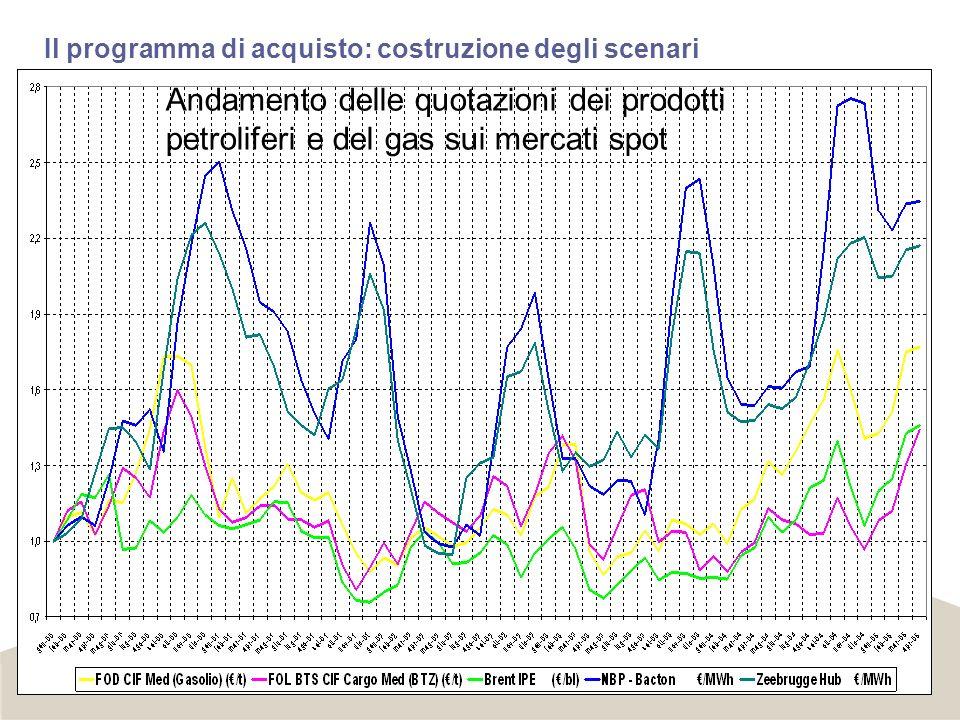 Il programma di acquisto: costruzione degli scenari Andamento delle quotazioni dei prodotti petroliferi e del gas sui mercati spot