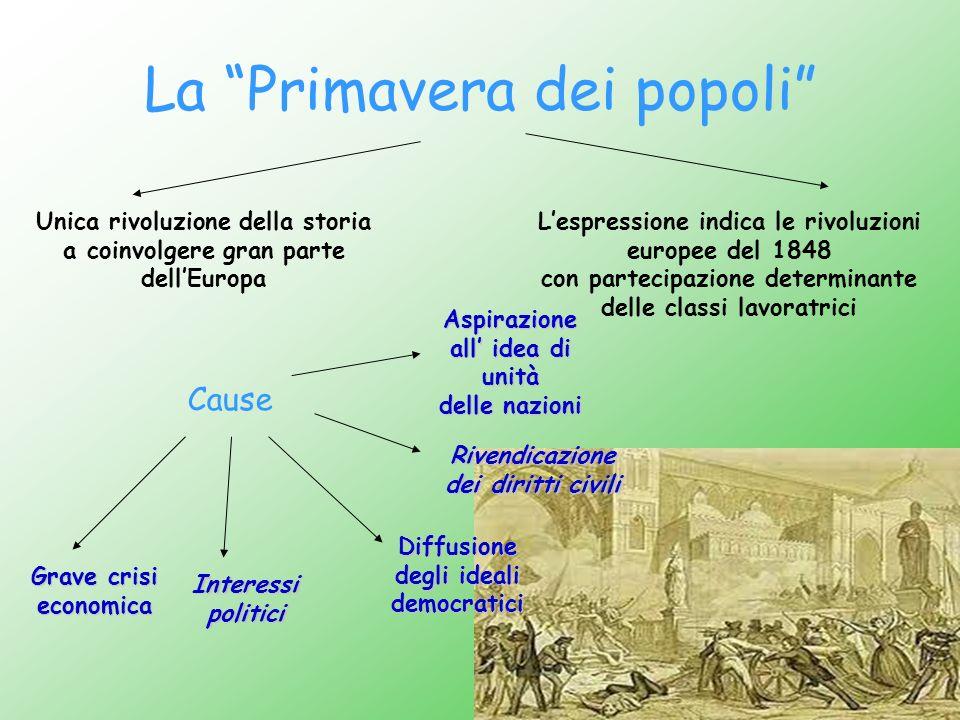 La Primavera dei popoli Unica rivoluzione della storia a coinvolgere gran parte dellEuropa Lespressione indica le rivoluzioni europee del 1848 con par
