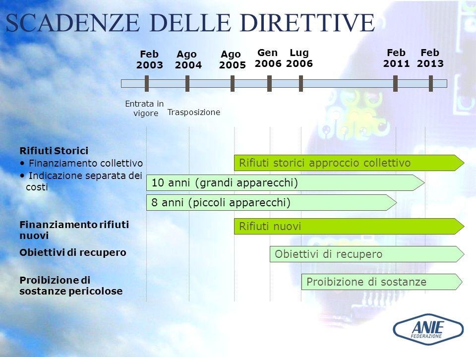 SCADENZE DELLE DIRETTIVE Feb 2003 Entrata in vigore Rifiuti Storici Finanziamento collettivo Indicazione separata dei costi Finanziamento rifiuti nuov