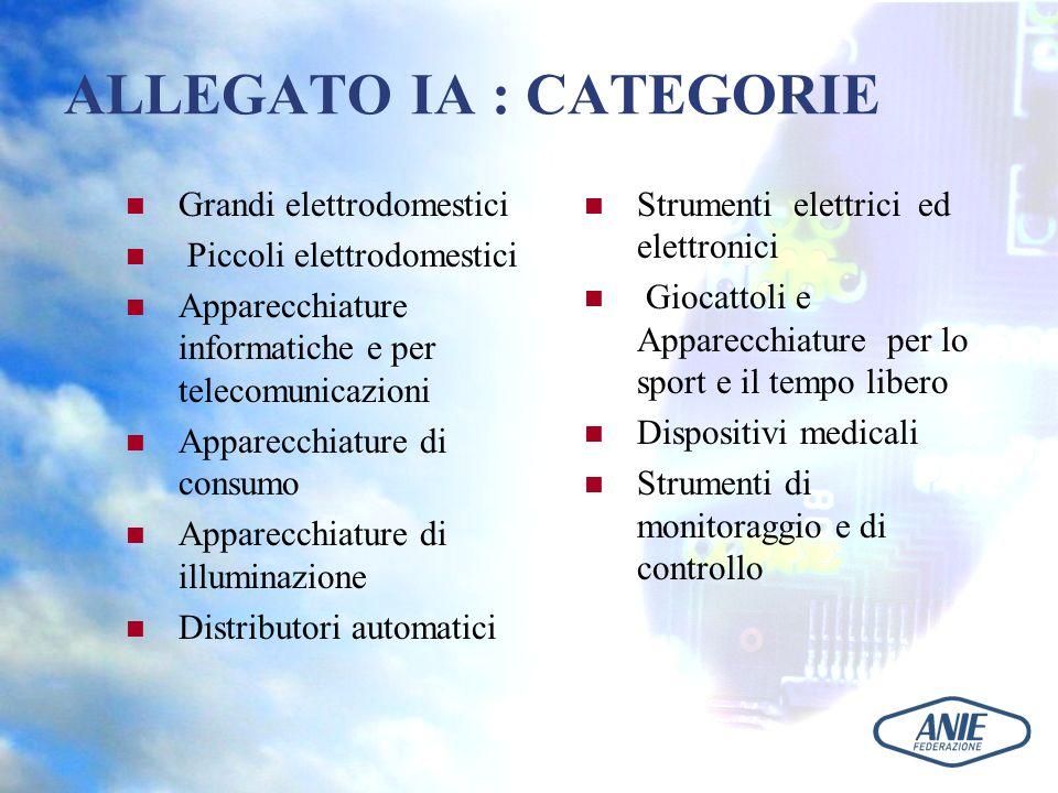 ALLEGATO IA : CATEGORIE Grandi elettrodomestici Piccoli elettrodomestici Apparecchiature informatiche e per telecomunicazioni Apparecchiature di consu