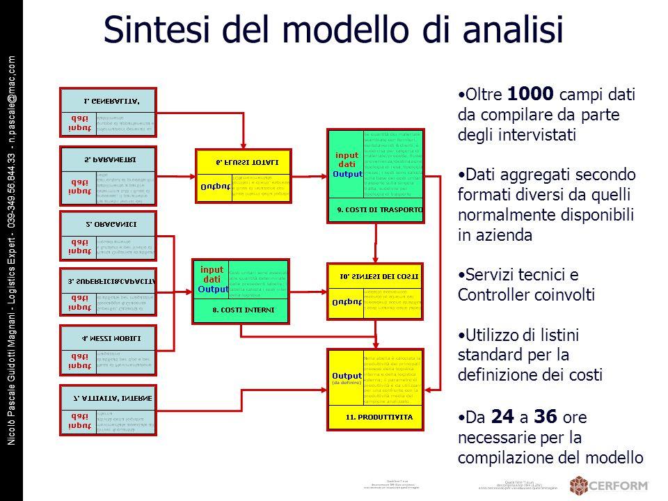 Nicolò Pascale Guidotti Magnani - Logistics Expert - 039-349.56.844.33 - n.pascale@mac,com Sintesi del modello di analisi Oltre 1000 campi dati da com