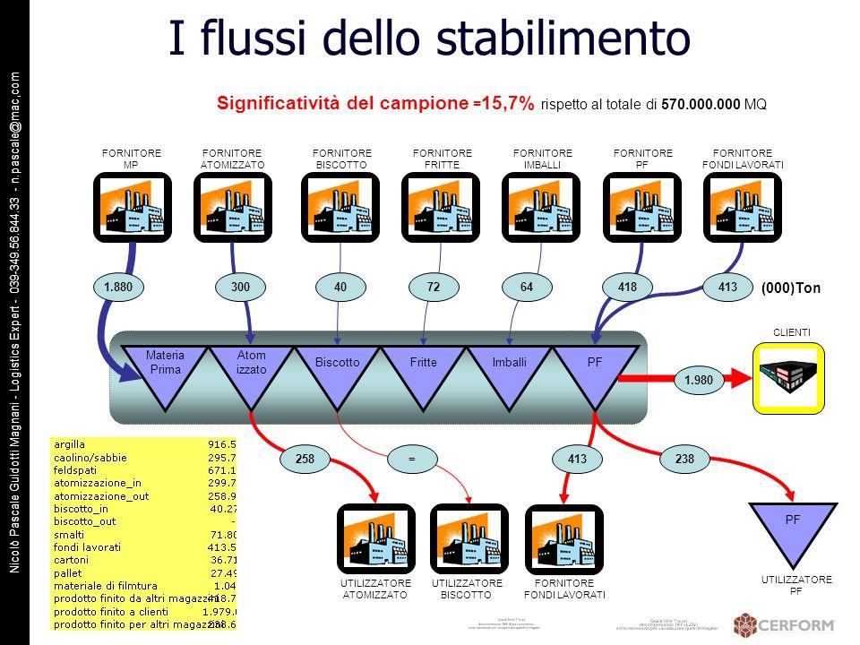 Nicolò Pascale Guidotti Magnani - Logistics Expert - 039-349.56.844.33 - n.pascale@mac,com I flussi dello stabilimento Biscotto Atom izzato FrittePF M