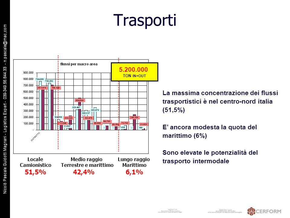 Nicolò Pascale Guidotti Magnani - Logistics Expert - 039-349.56.844.33 - n.pascale@mac,com Trasporti Locale Camionistico 51,5% Medio raggio Terrestre