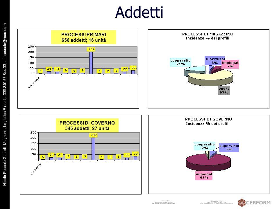 Nicolò Pascale Guidotti Magnani - Logistics Expert - 039-349.56.844.33 - n.pascale@mac,com Addetti PROCESSI DI GOVERNO 345 addetti; 27 unità PROCESSI