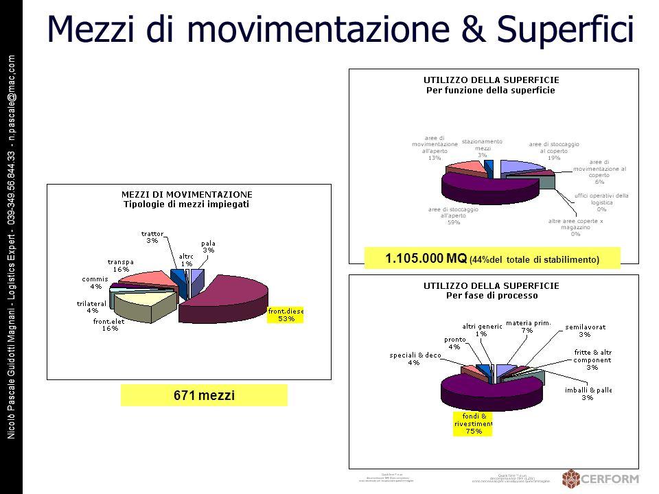 Nicolò Pascale Guidotti Magnani - Logistics Expert - 039-349.56.844.33 - n.pascale@mac,com Mezzi di movimentazione & Superfici 1.105.000 MQ (44%del to