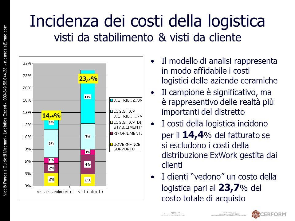 Nicolò Pascale Guidotti Magnani - Logistics Expert - 039-349.56.844.33 - n.pascale@mac,com Incidenza dei costi della logistica visti da stabilimento &