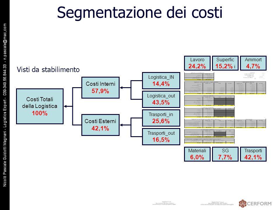 Nicolò Pascale Guidotti Magnani - Logistics Expert - 039-349.56.844.33 - n.pascale@mac,com Segmentazione dei costi Costi Totali della Logistica 100% C