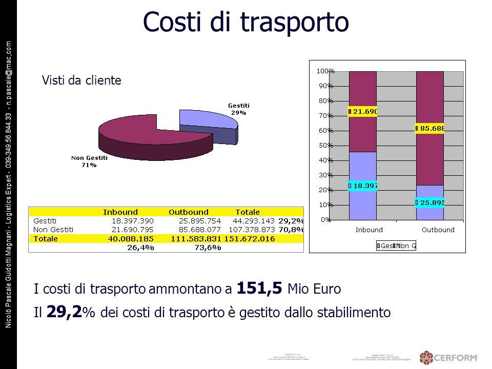 Nicolò Pascale Guidotti Magnani - Logistics Expert - 039-349.56.844.33 - n.pascale@mac,com Costi di trasporto I costi di trasporto ammontano a 151,5 M