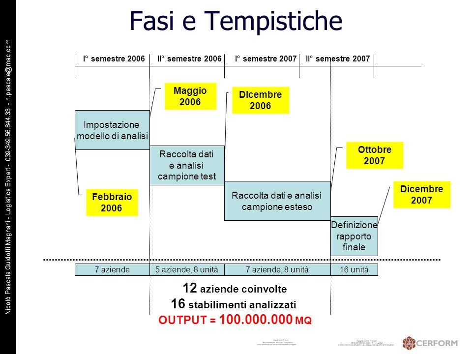 Nicolò Pascale Guidotti Magnani - Logistics Expert - 039-349.56.844.33 - n.pascale@mac,com Fasi e Tempistiche Impostazione modello di analisi I° semes