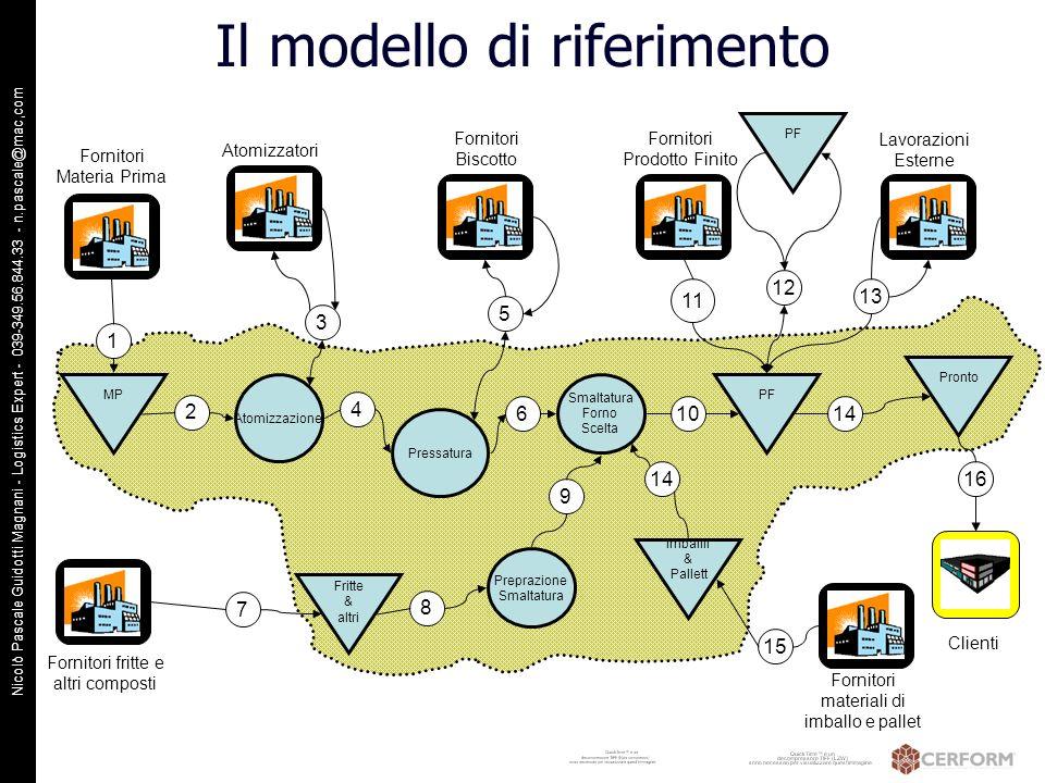 Nicolò Pascale Guidotti Magnani - Logistics Expert - 039-349.56.844.33 - n.pascale@mac,com MP Atomizzazione Smaltatura Forno Scelta PF Pronto Fritte &