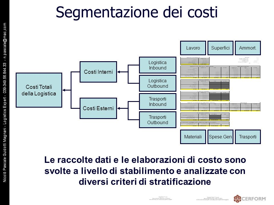 Nicolò Pascale Guidotti Magnani - Logistics Expert - 039-349.56.844.33 - n.pascale@mac,com Segmentazione dei costi Costi Totali della Logistica 100% Costi Interni 57,9% Costi Esterni 42,1% Logistica_IN 14,4% Logistica_out 43,5% Trasporti_in 25,6% Trasporti_out 16,5% Lavoro 24,2% Superfic 15,2% i Materiali 6,0% Ammort 4,7% SG 7,7% Trasporti 42,1% Visti da stabilimento