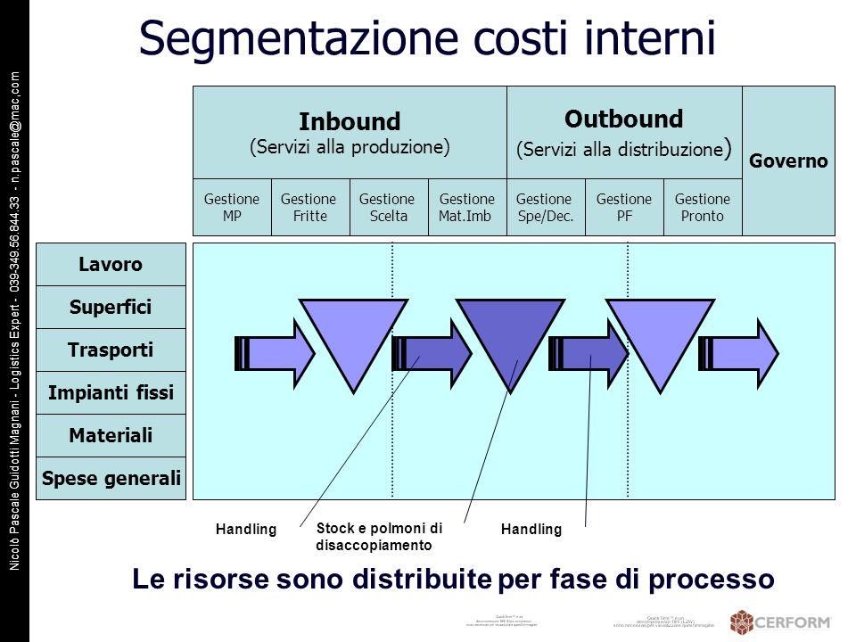 Nicolò Pascale Guidotti Magnani - Logistics Expert - 039-349.56.844.33 - n.pascale@mac,com Inbound (Servizi alla produzione) Outbound (Servizi alla di
