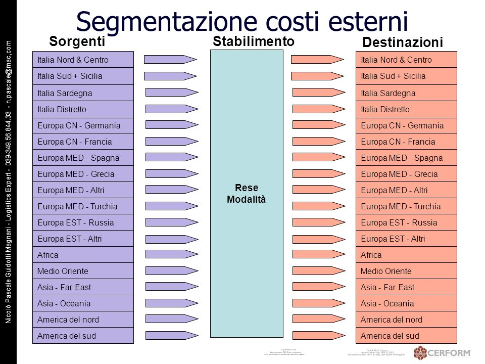 Nicolò Pascale Guidotti Magnani - Logistics Expert - 039-349.56.844.33 - n.pascale@mac,com Prime conclusioni Per le aziende analizzate i costi della logistica incidono per il 14,4 % sul fatturato Se i costi sono valutati dal cliente, lincidenza sale al 23,7 % del costo totale di acquisto I costi esterni incidono per il 61,6% del totale dei costi se visti dal cliente Le aziende ceramiche gestiscono direttamente solo il 29,2 % dei costi di trasporto La competititività delle aziende ceramiche può migliorare se le ceramiche controllano in modo più esteso ed efficace la supply chain In particolare i flussi di trasporto possono essere gestiti più efficacemente e a costi più competitivi, se le ceramiche ne aumentano il controllo sfruttando tutte le possibili sinergie distrettuali In ogni caso va completato lapprofondimento dello studio per poter orientare più efficacemente le azioni di miglioramento