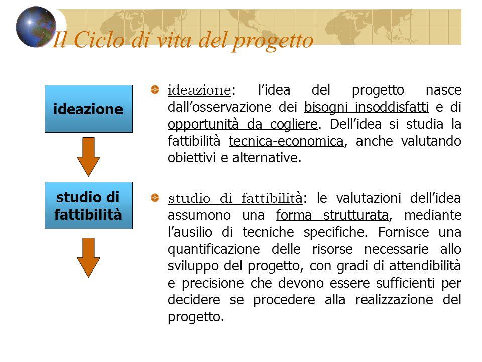 ideazione : lidea del progetto nasce dallosservazione dei bisogni insoddisfatti e di opportunità da cogliere. Dellidea si studia la fattibilità tecnic
