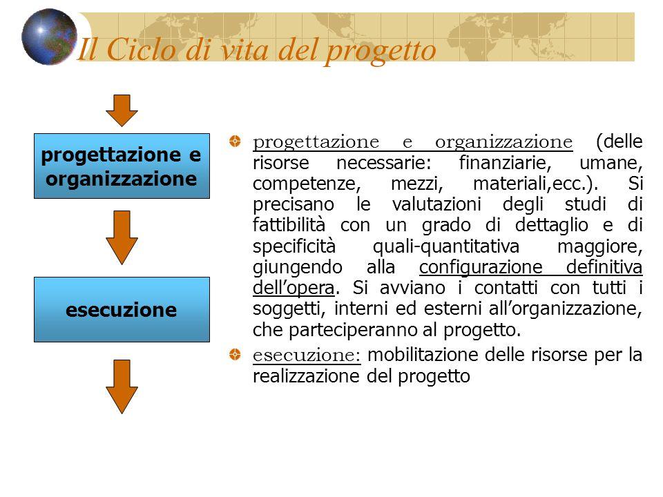 progettazione e organizzazione (delle risorse necessarie: finanziarie, umane, competenze, mezzi, materiali,ecc.).