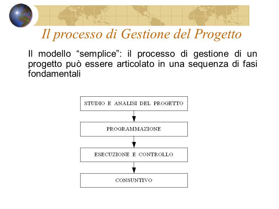 Il processo di Gestione del Progetto Il modello semplice: il processo di gestione di un progetto può essere articolato in una sequenza di fasi fondamentali