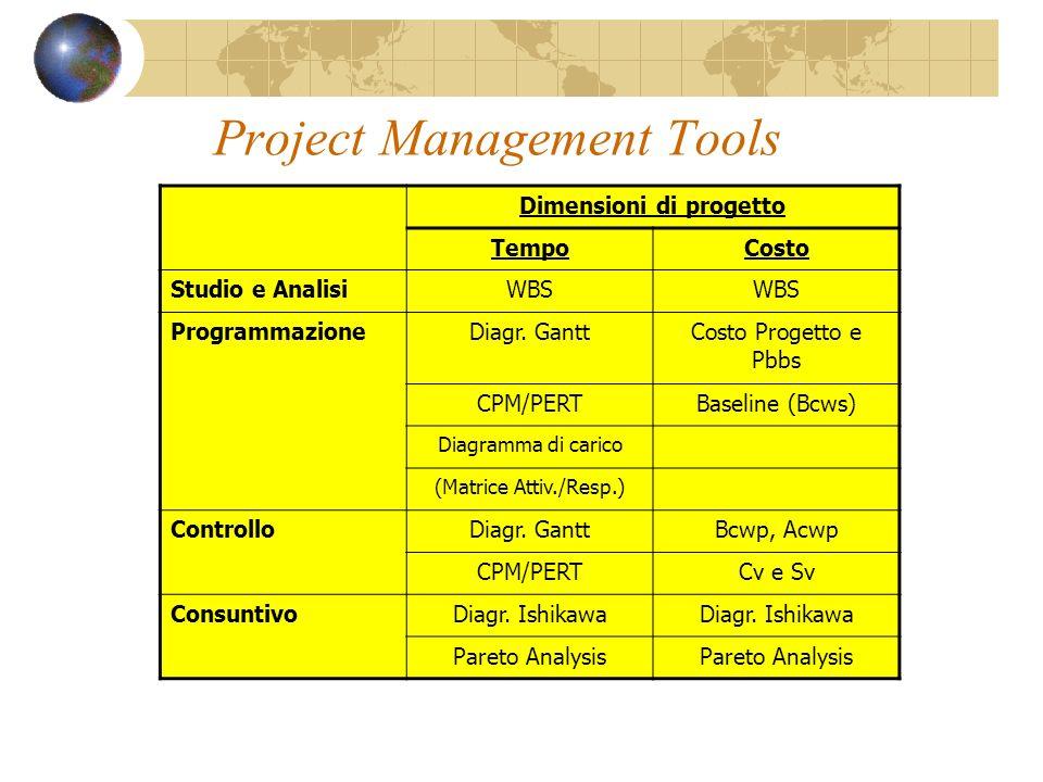 Project Management Tools Dimensioni di progetto TempoCosto Studio e AnalisiWBS ProgrammazioneDiagr. GanttCosto Progetto e Pbbs CPM/PERTBaseline (Bcws)