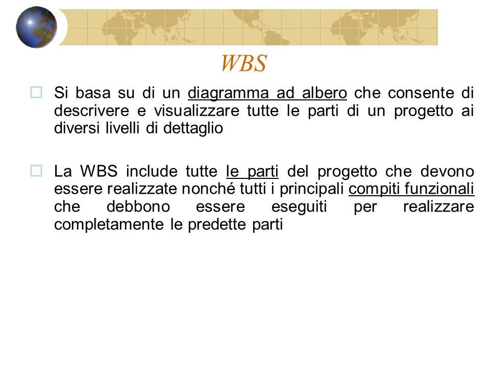 WBS Si basa su di un diagramma ad albero che consente di descrivere e visualizzare tutte le parti di un progetto ai diversi livelli di dettaglio La WBS include tutte le parti del progetto che devono essere realizzate nonché tutti i principali compiti funzionali che debbono essere eseguiti per realizzare completamente le predette parti