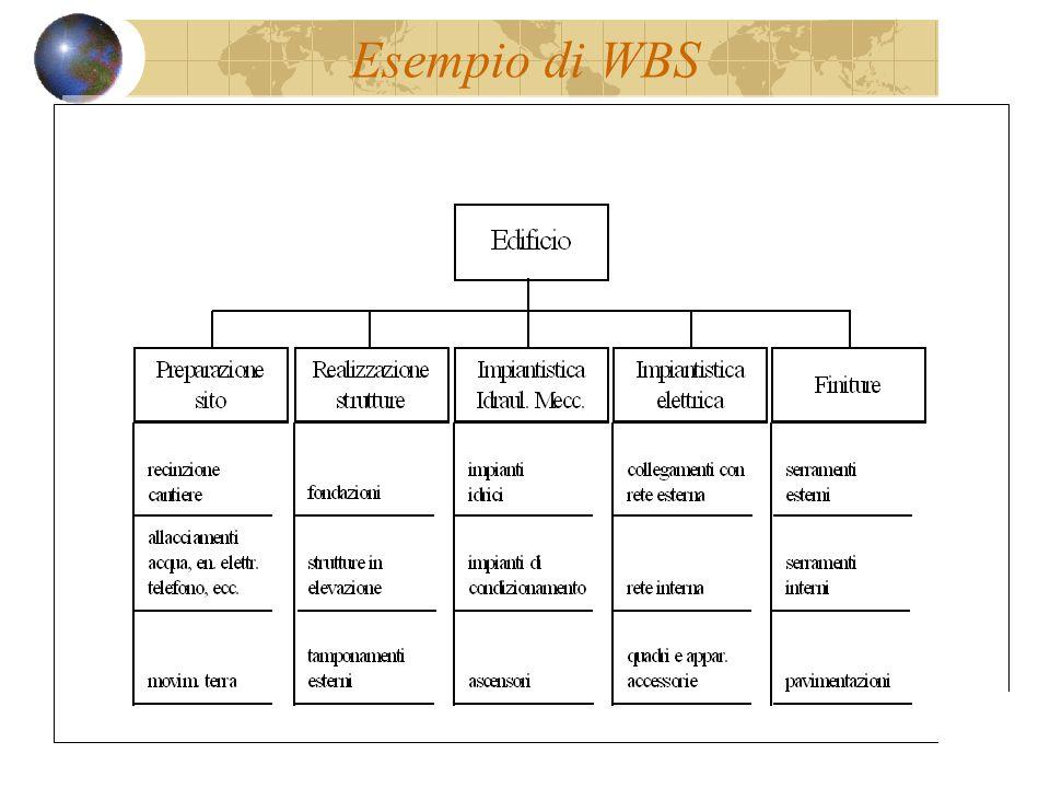 Esempio di WBS