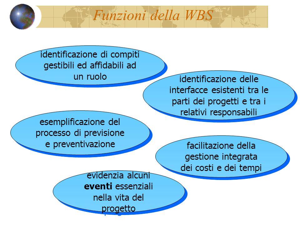 Funzioni della WBS identificazione di compiti gestibili ed affidabili ad un ruolo esemplificazione del processo di previsione e preventivazione identi