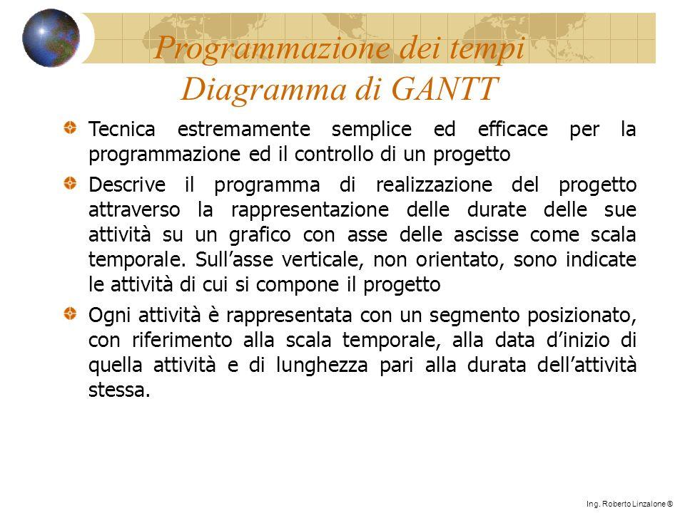 Programmazione dei tempi Diagramma di GANTT Tecnica estremamente semplice ed efficace per la programmazione ed il controllo di un progetto Descrive il