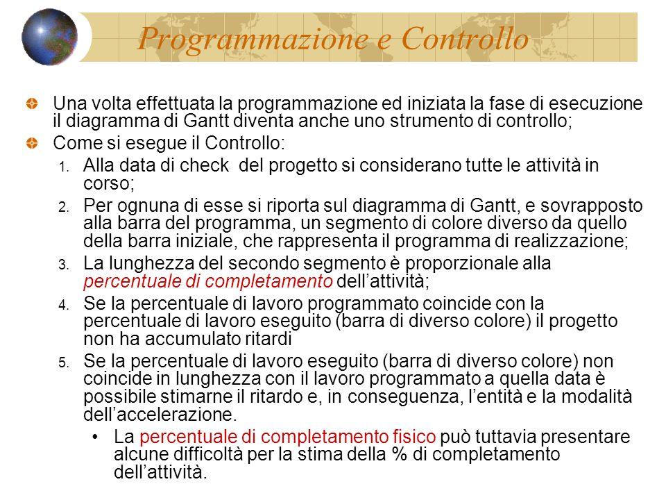 Programmazione e Controllo Una volta effettuata la programmazione ed iniziata la fase di esecuzione il diagramma di Gantt diventa anche uno strumento