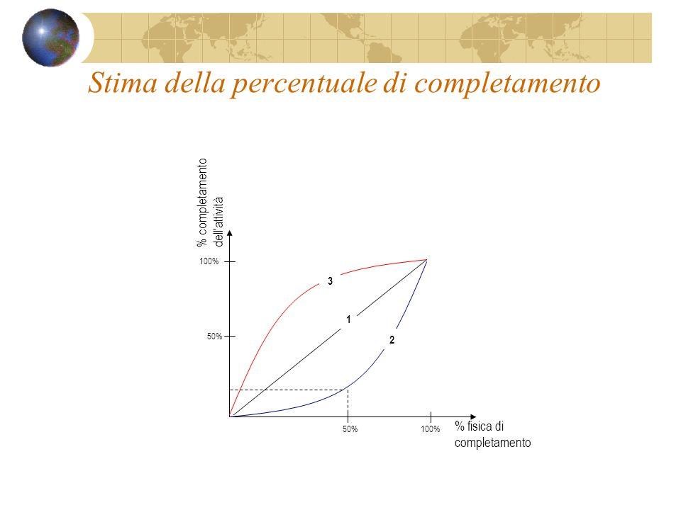 Stima della percentuale di completamento % fisica di completamento % completamento dellattività 100%50% 100% 1 2 3