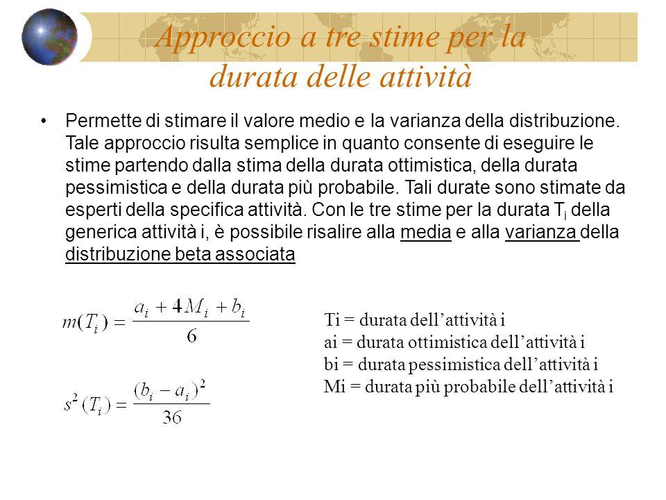 Ti = durata dellattività i ai = durata ottimistica dellattività i bi = durata pessimistica dellattività i Mi = durata più probabile dellattività i Permette di stimare il valore medio e la varianza della distribuzione.