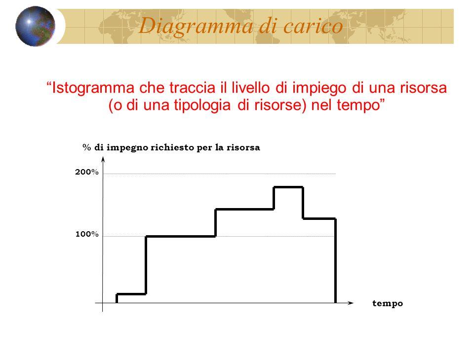 Diagramma di carico % di impegno richiesto per la risorsa tempo al più presto al più tardi schedulazione: 100% 200% Istogramma che traccia il livello