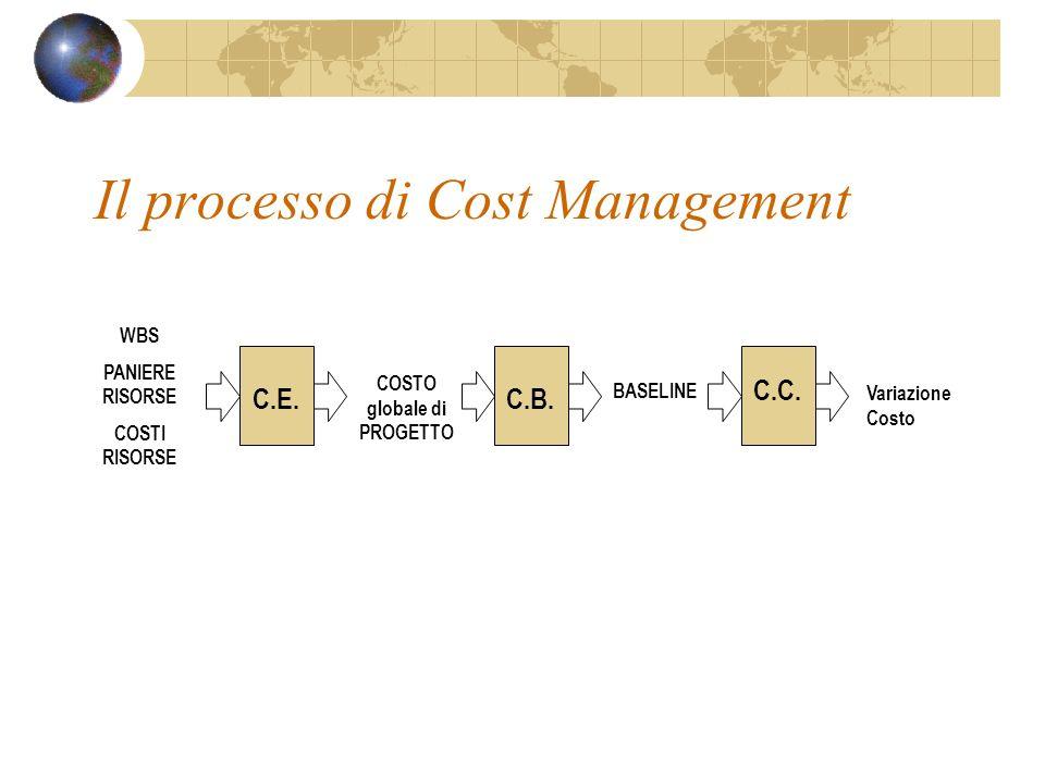 Il processo di Cost Management WBS PANIERE RISORSE COSTI RISORSE COSTO globale di PROGETTO BASELINE Variazione Costo C.E.C.B. C.C.