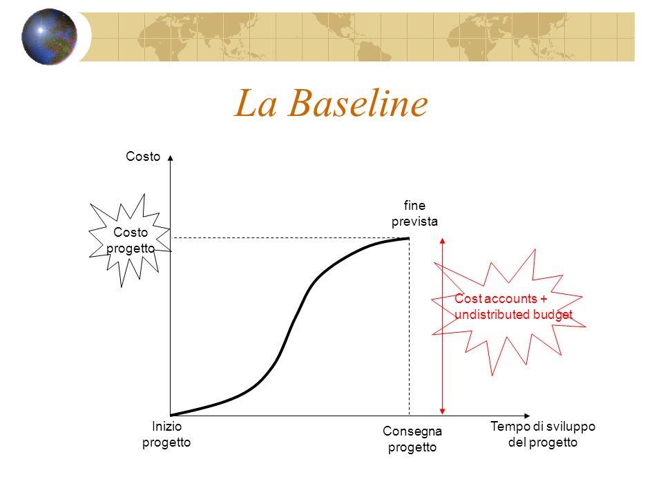 La Baseline Inizio progetto Tempo di sviluppo del progetto Costo fine prevista Consegna progetto Costo progetto Cost accounts + undistributed budget