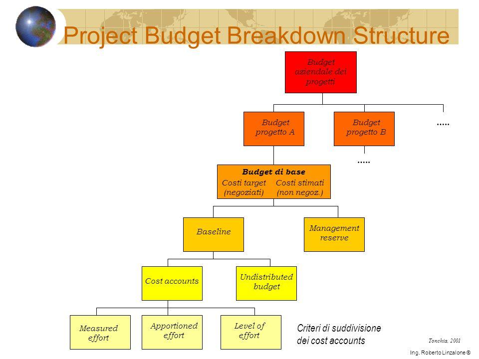 Budget aziendale dei progetti Budget progetto B Budget progetto A Budget di base Costi target (negoziati) Costi stimati (non negoz.) Baseline Manageme