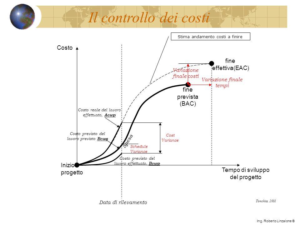 Inizio progetto fine effettiva(EAC) Spesa Tempo di sviluppo del progetto fine prevista (BAC) Variazione finale tempi Variazione finale costi Data di r