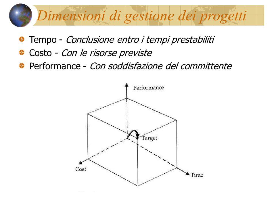 Tempo - Conclusione entro i tempi prestabiliti Costo - Con le risorse previste Performance - Con soddisfazione del committente Dimensioni di gestione dei progetti