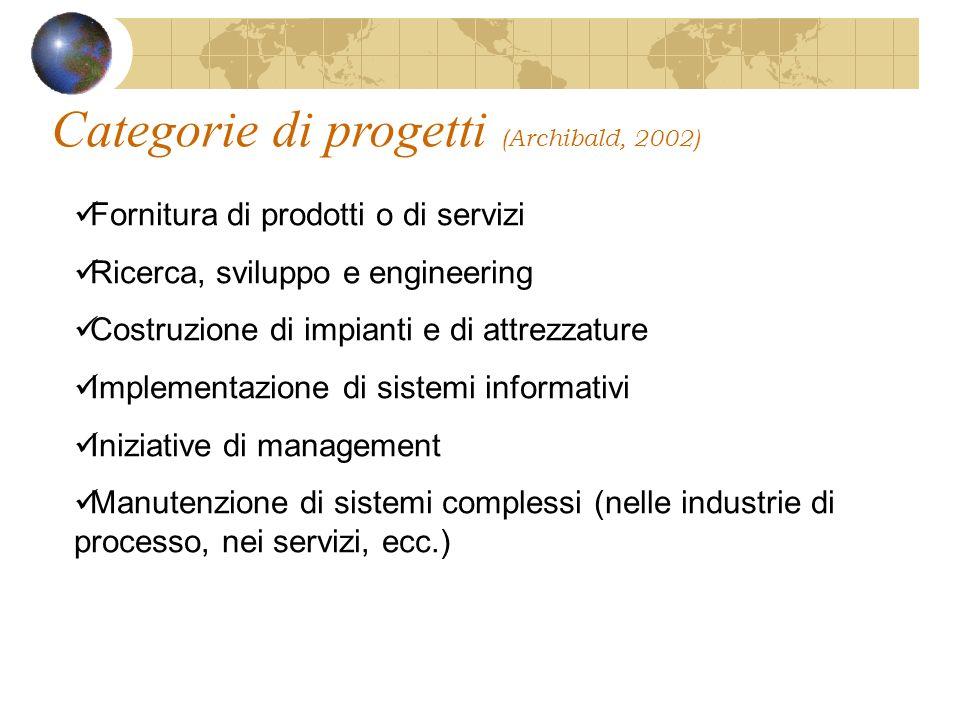 Categorie di progetti (Archibald, 2002) Fornitura di prodotti o di servizi Ricerca, sviluppo e engineering Costruzione di impianti e di attrezzature Implementazione di sistemi informativi Iniziative di management Manutenzione di sistemi complessi (nelle industrie di processo, nei servizi, ecc.)