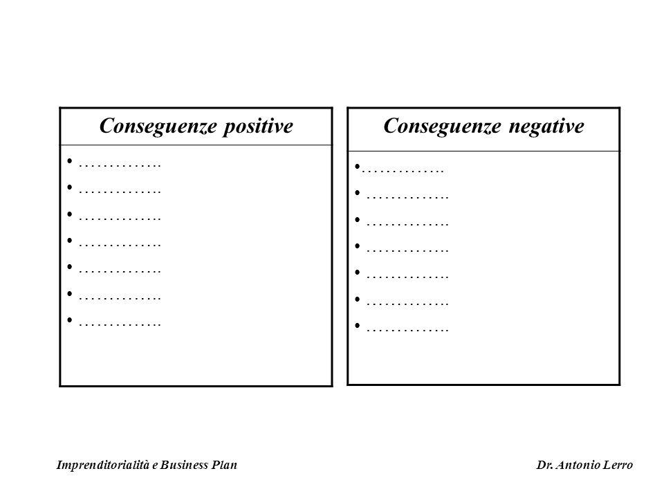 Conseguenze positive ………….. Conseguenze negative ………….. Imprenditorialità e Business Plan Dr. Antonio Lerro