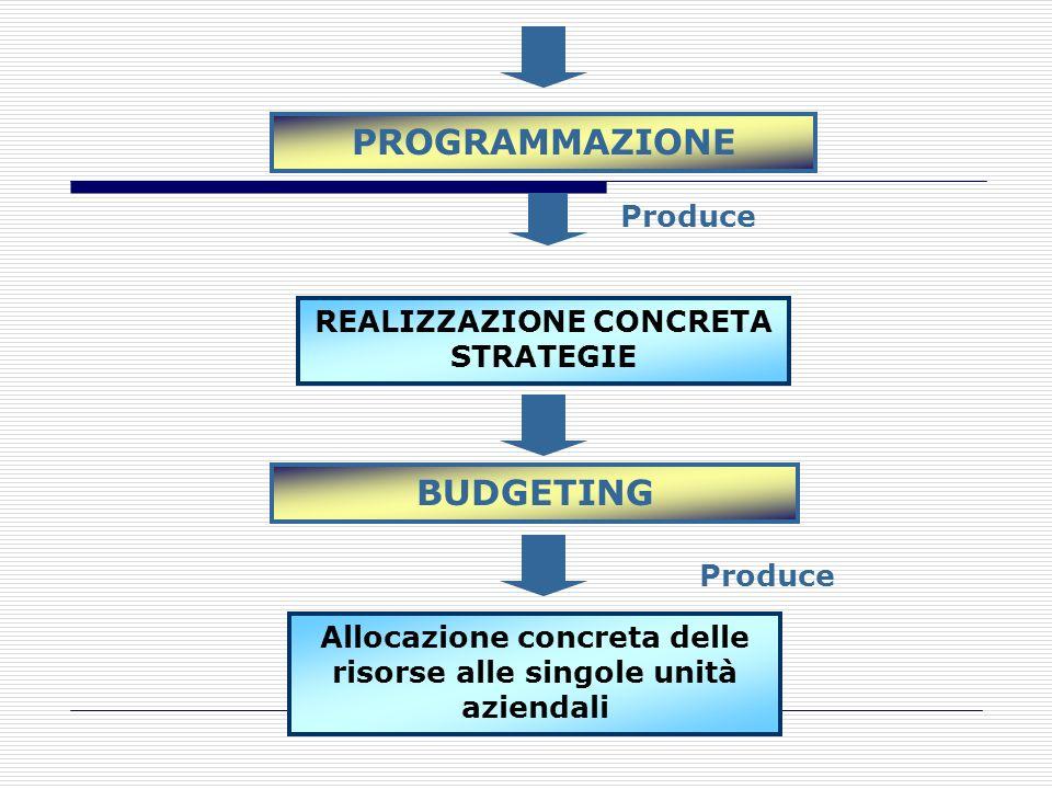 PROGRAMMAZIONE Allocazione concreta delle risorse alle singole unità aziendali Produce BUDGETING Produce REALIZZAZIONE CONCRETA STRATEGIE