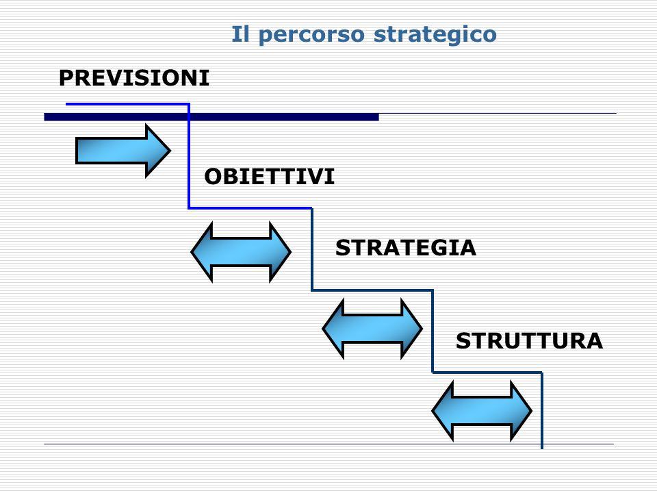 Il percorso strategico PREVISIONI OBIETTIVI STRATEGIA STRUTTURA