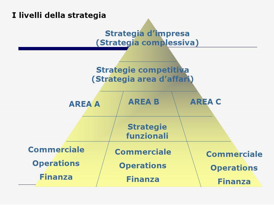 Strategia dimpresa (Strategia complessiva) Strategie competitiva (Strategia area daffari) Strategie funzionali AREA A AREA BAREA C Commerciale Operati