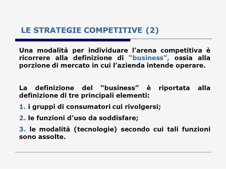 LE STRATEGIE COMPETITIVE (2) Una modalità per individuare larena competitiva è ricorrere alla definizione di business, ossia alla porzione di mercato