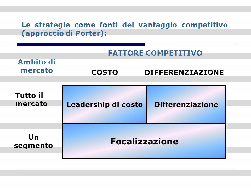 Leadership di costo FATTORE COMPETITIVO COSTODIFFERENZIAZIONE Differenziazione Focalizzazione Tutto il mercato Un segmento Ambito di mercato Le strate