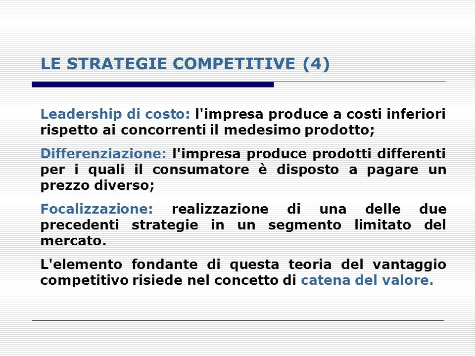 LE STRATEGIE COMPETITIVE (4) Leadership di costo: l'impresa produce a costi inferiori rispetto ai concorrenti il medesimo prodotto; Differenziazione: