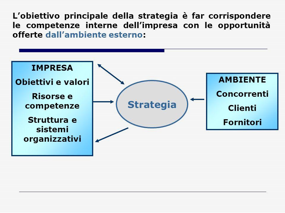 Lobiettivo principale della strategia è far corrispondere le competenze interne dellimpresa con le opportunità offerte dallambiente esterno: IMPRESA O
