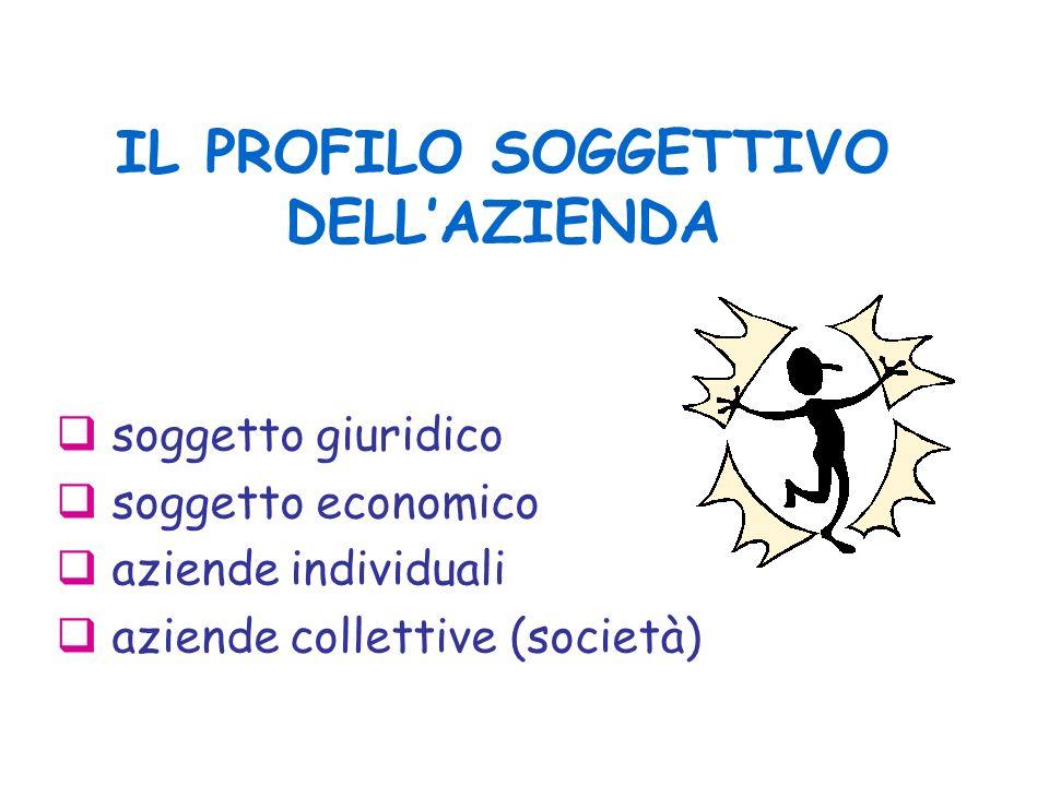 IL PROFILO SOGGETTIVO DELLAZIENDA soggetto giuridico soggetto economico aziende individuali aziende collettive (società)