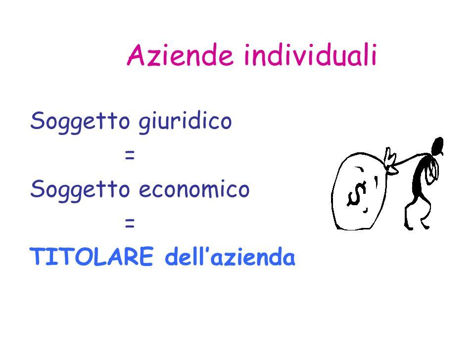 Aziende individuali Soggetto giuridico = Soggetto economico = TITOLARE dellazienda