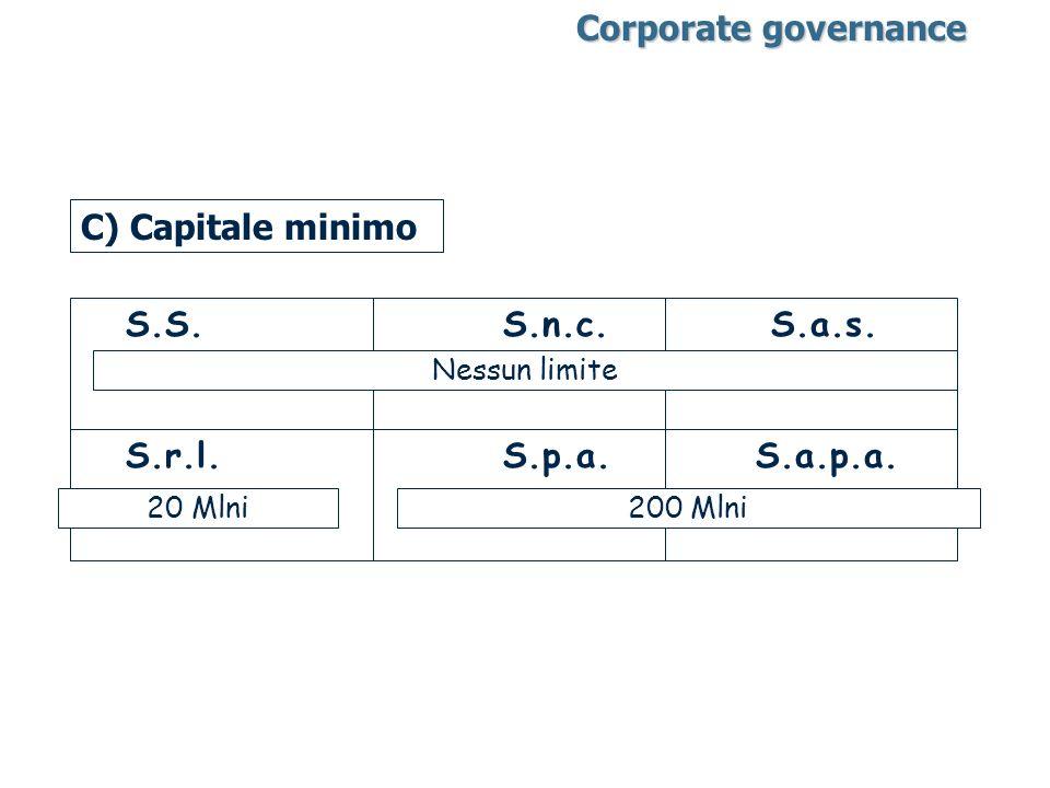 C) Capitale minimo S.S. S.n.c. S.a.s. S.r.l. S.p.a. S.a.p.a. Nessun limite 200 Mlni20 Mlni Corporate governance Corporate governance
