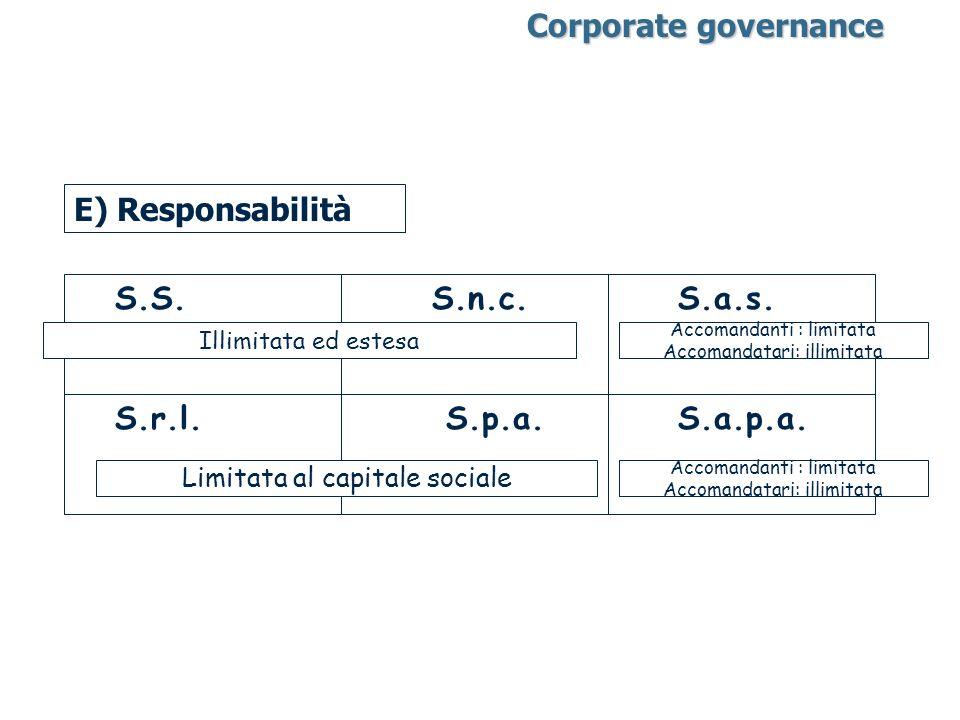 E) Responsabilità S.S. S.n.c. S.a.s. S.r.l. S.p.a. S.a.p.a. Illimitata ed estesa Accomandanti : limitata Accomandatari: illimitata Limitata al capital