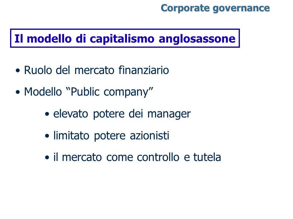 Il modello di capitalismo anglosassone Ruolo del mercato finanziario Modello Public company elevato potere dei manager limitato potere azionisti il me