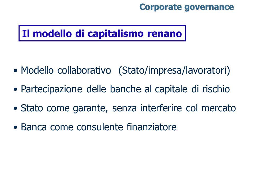 Corporate governance Corporate governance Il modello di capitalismo renano Modello collaborativo (Stato/impresa/lavoratori) Partecipazione delle banch